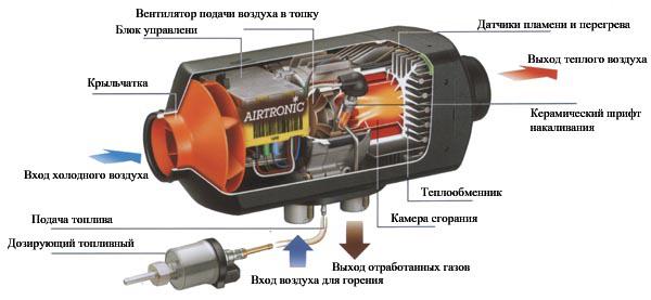 Конструкция автономного отопителя Eberspacher Airtronic D2