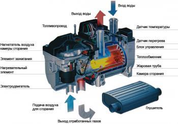 автономный отопитель Eberspacher hydronic
